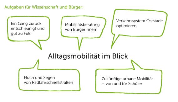 Alltagsmobilität_Sprechblasen-02